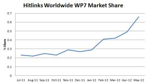 Hitlinks: рыночная доля Windows Phone выросла за месяц на 35%, за три месяца - на 61%