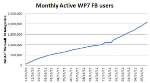 Число пользователей Facebook с Windows Phone растёт ещё быстрее