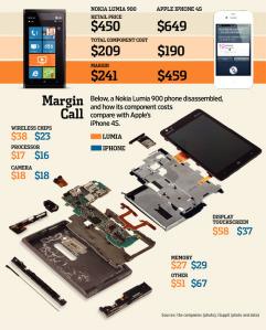Стоимость компонентов и накрутка на Nokia Lumia 900 и iPhone 4S