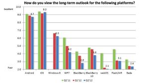 Разработчики показывают высокий интерес к Windows Phone 8
