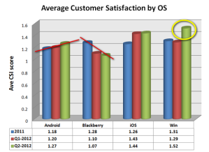 Уровень удовлетворения системами со стороны пользователей