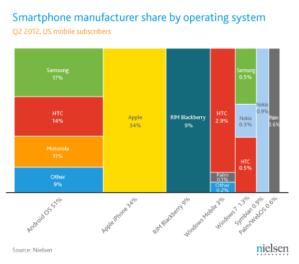 Рыночная доля смартфонов в США во втором квартале 2012 года, по производителям