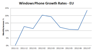 Динамика роста количества телефонов на Windows Phone