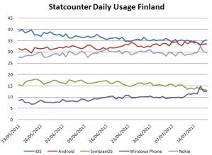 В Финляндии Windows Phone вплотную подбирается к Symbian