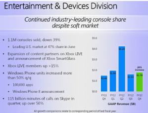 По данным Microsoft, во втором квартале продано 5 миллионов WP-смартфонов, 80% из них - Nokia