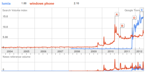 Lumia ищут чаще, чем Windows Phone