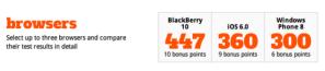 HTML5 в BlackBerry 10