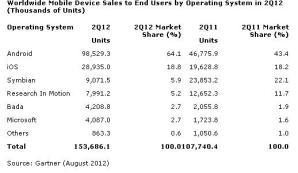 Продажи смартфонов