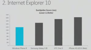 IE10 в SunSpider