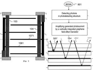 Nokia патентует светочувствительную матрицу из графена