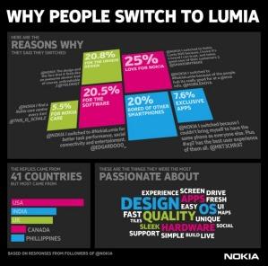 Причины перехода на смартфоны Nokia Lumia