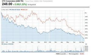 Цена акций HTC