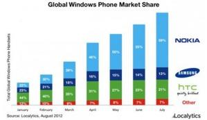 Большинство WP-смартфонов производства Nokia