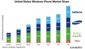Большая часть WP-смартфонов - смартфоны Nokia