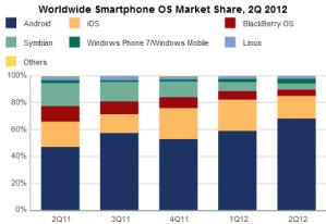 IDC: доля Windows Phone выросла за год на 115,3%