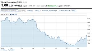 Акции Nokia продолжают расти в цене