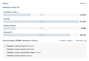 Windows Phone в России опережает мировые тенденции