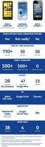 Картографические сервисы Nokia, Google и Apple