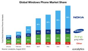 Продажи смартфонов на Windows Phone в 2012 году