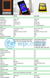 Сравнение HTC 8X и Nokia Lumia 920