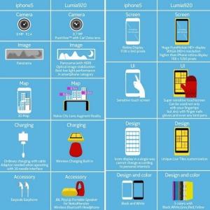 Nokia сравнивает Lumia 920 с iPhone 5
