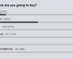 Nokia Lumia 920 лидирует на сайте Wired