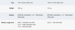 Характеристики Lumia 820 и Lumia 810