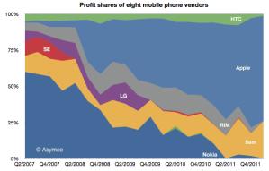 Доходы восьми крупнейших вендоров мобильных телефонов, Asymco (май 2012)
