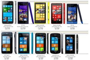 Сравнение размеров устройств на Windows Phone 8