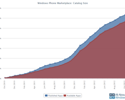 В Windows Phone Store более 125 тысяч приложений