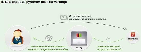 Ваш адрес для покупок за рубежом на Ebaytoday.ru за $3