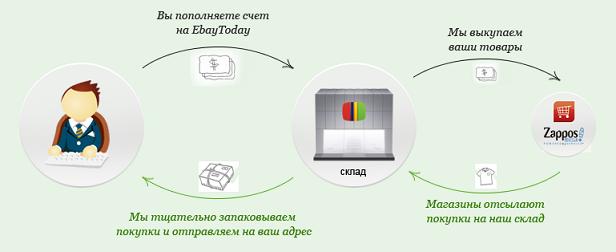Ebaytoday.ru - первый вариант покупки Windows Phone-смартфона и аксессуаров