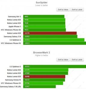 Производительность Nokia Lumia 620