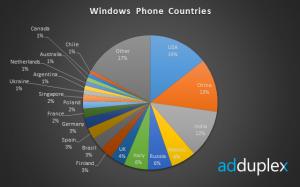 Windows Phone - статистика по странам