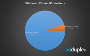 Windows Phone - статистика в разрезе версий ОС