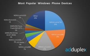 Наиболее популярные смартфоны на WP