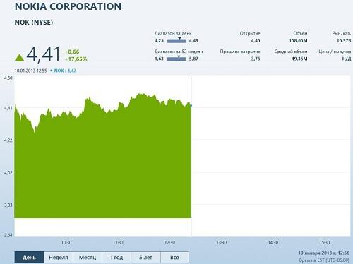 Акции Nokia резко выросли в цене