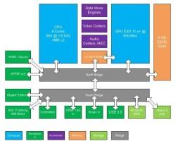 Опубликованы технические характеристики Xbox 720