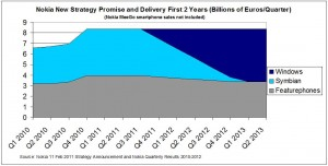 Положение дел в Nokia, конец 2010 года. Заметен рост продаж Symbian-смартфонов