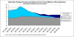 Продажи Nokia смартфонов Windows Phone