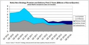 Снижение продаж обычных сотовых телефонов Nokia в результате применения стратегии С. Элопа