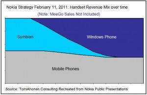 Стратегия С. Элопа по переходу с Symbian на Windows Phone. Представлена 11 февраля 2011 года