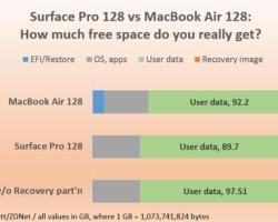 Microsoft Surface Pro и MacBook Air предлагает почти равный объем дискового пространства