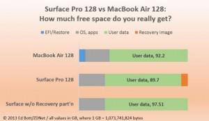 Microsoft Surface vs MacBook Air