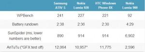 Samsung ATIV S - тест производительности