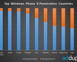 AdDuplex: Windows Phone 8 обгоняет Windows Phone 7 в десяти странах