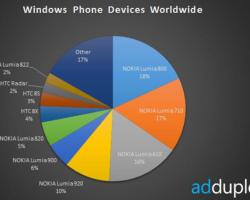 У Nokia 78% рынка Windows Phone, 54% устройств на WP8 получили Portico