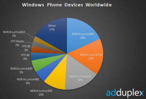 Доли смартфонов на рынке Windows Phone