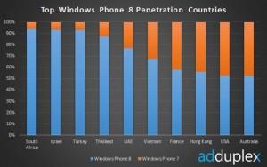 Win Phone Chart