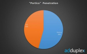 Win Phone Portico Update Penetration